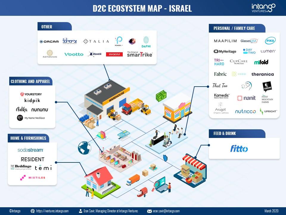 D2C Ecosystem Map Israel