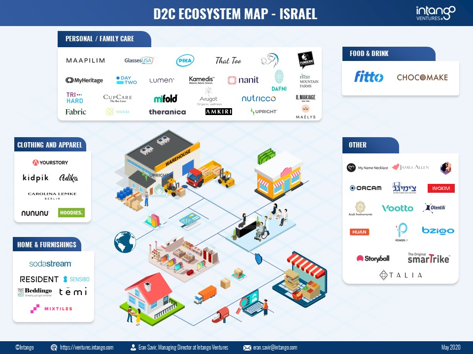 D2C Ecosystem Map Israel May 2020