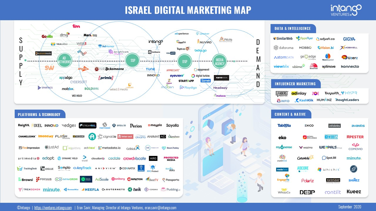 Israel Digital Marketing Map